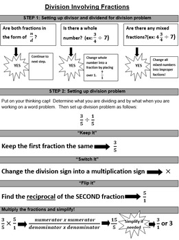 Division Involving Fractions