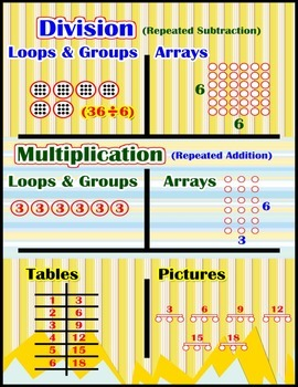 Division & Multiplication {Poster/Anchor Chart with Cards