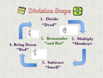 Division Steps Poster/Finger-tracking Chart