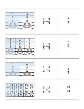 Division of Fractions Card Sort