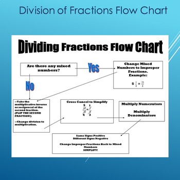 Division of fractions flow chart by master mathematics tpt division of fractions flow chart ccuart Choice Image