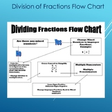 Division of Fractions Flow Chart