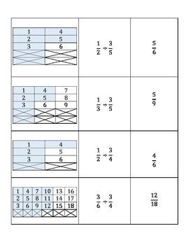 Division of Fractions Model Card Sort