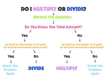 Do I Multiply or Divide? Poster for Word Problems