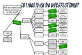 Do I need the Imperfect Tense? - Flowchart
