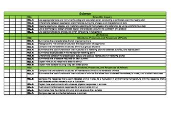 DoDDS-DoDEA Standards Checklist for 6th Grade