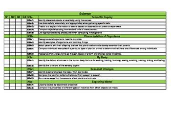 DoDDS-DoDEA Standards Checklist for Kindergarten