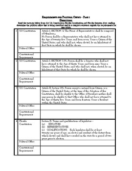 Document Based Requirements for Political Office in Florid