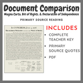 Document Comparison: Magna Carta, Bill of Rights, & Declaration of Independence