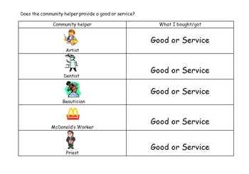 Does the Community Helper provide a Good or Service?