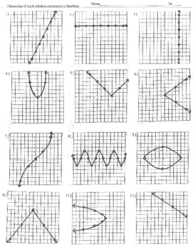 Does the relation represent a function graphs vertical line test