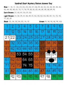 Dog Foxhound or Beagle Hundred Chart Mystery Picture with Number Cards