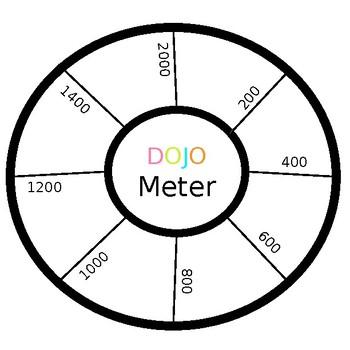 Dojo Meter