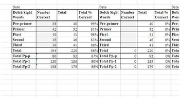 Dolch Sight Word List Calculation Form
