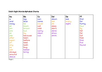 Dolch Sight Words Student Reference Tool  Alphabetical order Pre-K to 3
