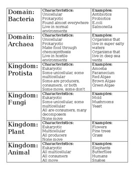 Characteristics Of The Domains And Kingdoms Worksheets & Teaching ...