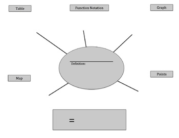Domain and Range Graphic Organizer and Lesson Plan