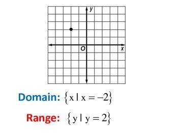 Domain and Range Lesson Opener