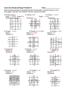 Domain And Range Worksheet   Shiftmag Free Worksheet Templates moreover Domain and Range Practice Worksheet by Ed Spread   TpT as well  besides  besides Domain and Range Worksheet Alge 1   ishtarairlines together with  besides Domain and Range Worksheets   Homedressage together with  further WRK 2 1 25v1 SLHL Domain Range likewise  as well Alge 1 Fun Worksheets Domain And Range Worksheet Alge 1 in addition  additionally Worksheet 7 domain and range answers  1974757   Science for all further Domain and Range Worksheets   Rosenvoile additionally Factoring by Grouping Worksheet Answers with Work Awesome Relevant as well . on domain and range worksheet 2