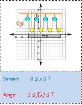 Domain and range of a picture graph