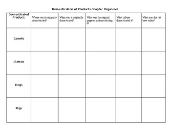 Domestication of products Graphic Organizer