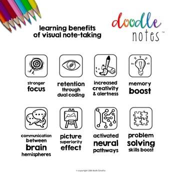 Doodle Notes - Informational Handout for Parents