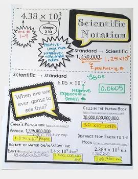 Doodle Notes Scientific Notation