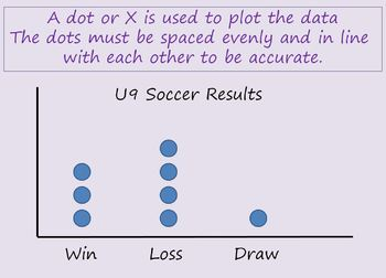 Dot Plot Graphing PowerPoint show