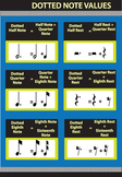 Dotted Note Values Musical Math Poster