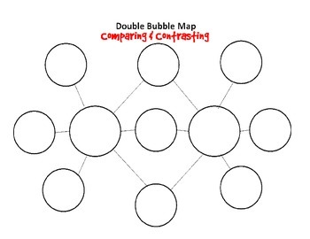 graphic about Bubble Map Printable called Double Bubble Map Template Worksheets Schooling Supplies TpT