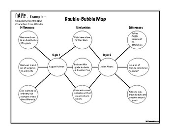 Double-Bubble Map for Comparing and Contrasting