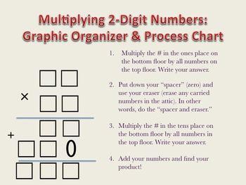 Double Digit Multiplication Graphic Organizer Process