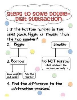 Double Digit Subtraction Steps (bookmark and poster)