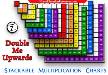 Double Me Upwards Multiplication Charts