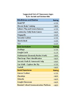 Dr. Harriott and Christine Oller's Top 20 Suggested Apps for the Classroom