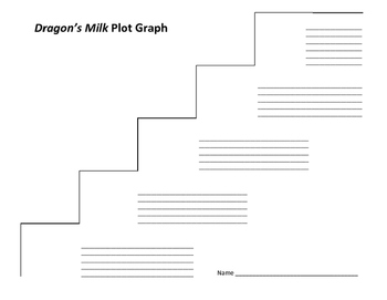 Dragon's Milk Plot Graph - Susan Fletcher