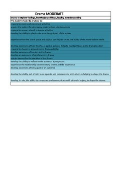 Drama General Learning Disability assessment record