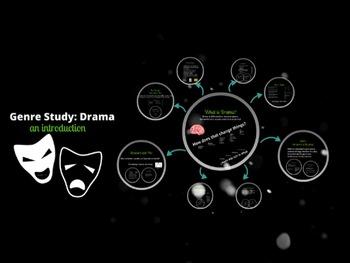 Drama Genre Study Overview Prezi