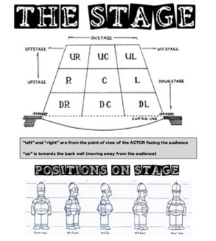 Drama - Complete Technical Package - Terms, The Stage, Rules