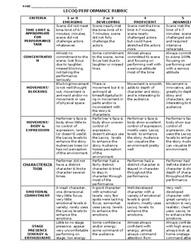 Drama Lecoq's Seven Levels of Tension Performance Rubric