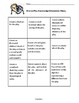 Drama Play Knowledge Extensions Menu Choice Board