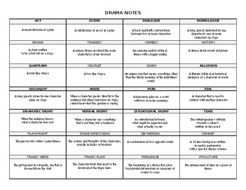 Drama Terms Notes and Practice