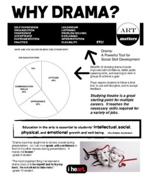 Drama - Why Drama Matters (Info Poster for Parents)