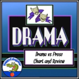 Drama vs. Prose Chart with Vocabulary Word Lists -  A Drama Word Sort Activity