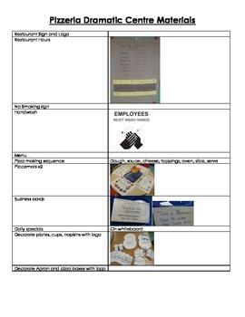 Dramatic Centre - Pizzeria Unit (Plans and Materials)