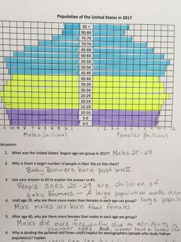 Draw a Population Pyramid or Age Structure Diagram