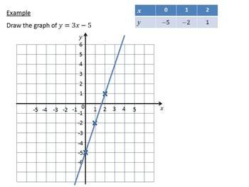 Drawing Algebraic Straight line Graphs