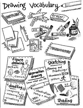 Drawing Art Vocabulary Handout/Poster