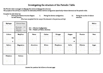 Drawing Electronic Structure and the Periodic Table