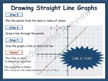 Drawing Straight Line Graphs animated PowerPoint and Handout